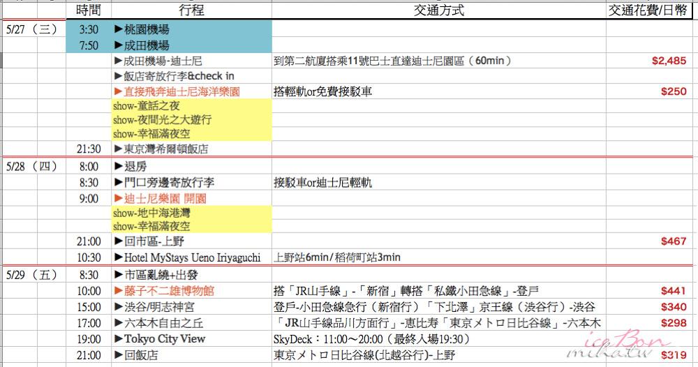 旅行預算表下載,行程花費,行程花費表下載,行程預算,日本自由行,清邁自由行,香港自由行,曼谷自由行,大阪自由行,東京自由行
